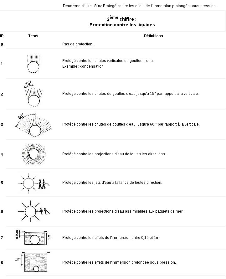 Indice ip raccordement lectrique - Indice de protection electrique ...